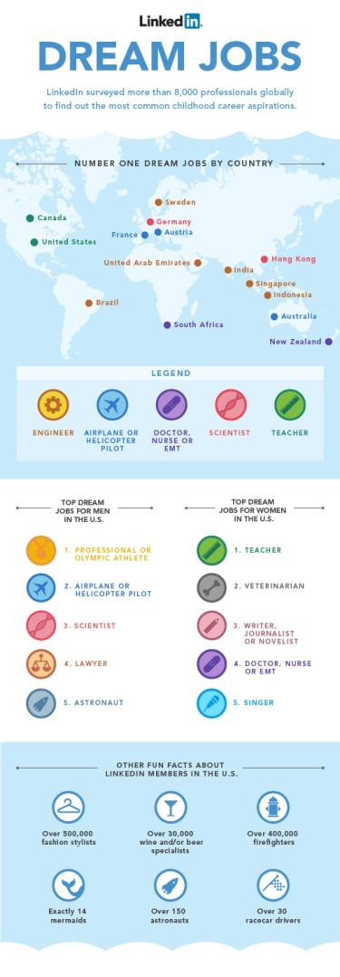Las niñas en estados unidos quieren ser profesoras